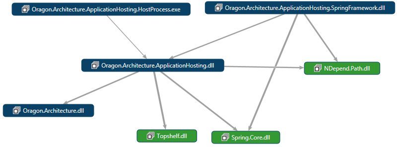[deprecated]Oragon Architecture – Application Hosting