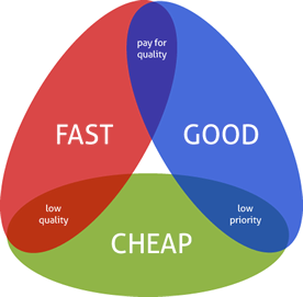 Fast - Good - Cheap