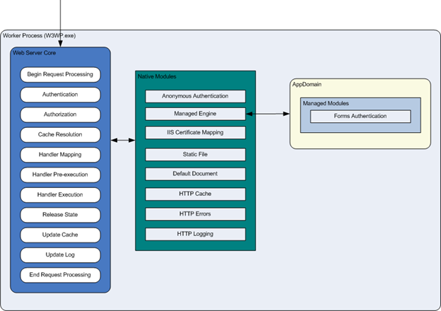 Detail of a HTTP request inside the Worker Process