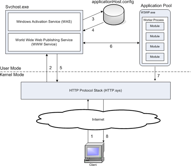 Overview of an HTTP Request