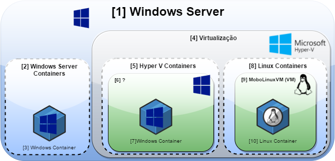 containers-windows
